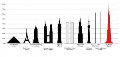 Petronas Towers Height comparison. Photo: BurjDubaiHeight.svg: Rama