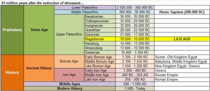 Upper Paleolithic Timeline.