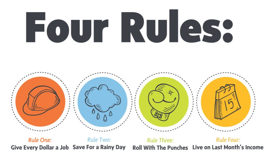 Las cuatros reglas de YNAB