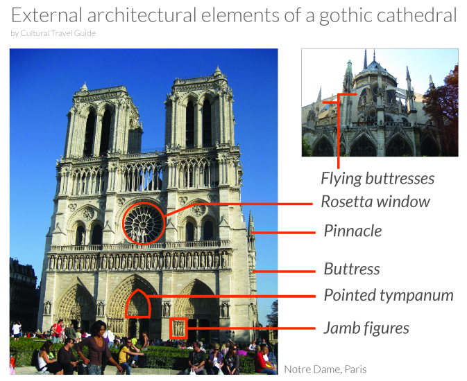 Gothic Cathedral External Elements