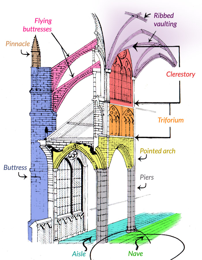 Gothic Cathedral Architecture Diagram Gothic Cathedral